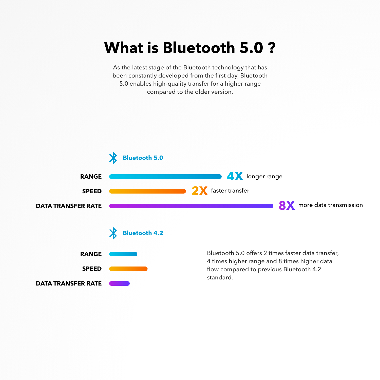 What is Bluetooth 5.0